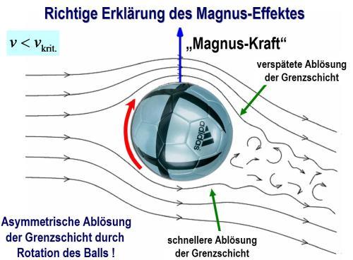 Magnus-Effekt_01